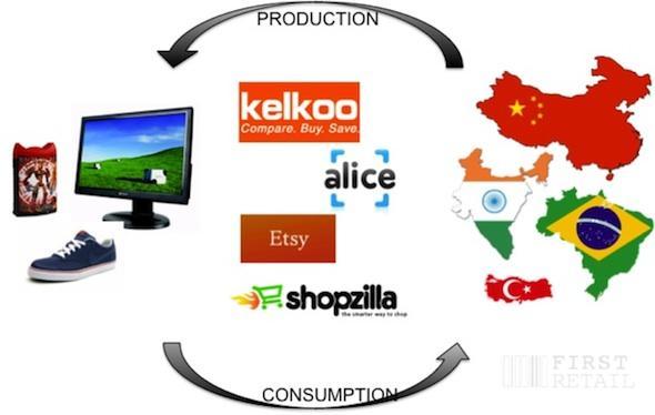 Global Retail Markets