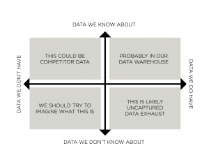 2x2 data we(don't) know about vs data we (don't)have