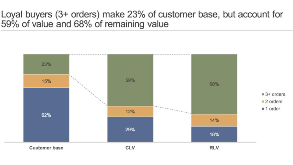 Customer Lifetime Value, Residual Lifetime Value
